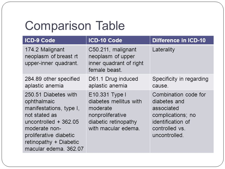 Comparison Table ICD-9 CodeICD-10 CodeDifference in ICD-10 414.01 Coronary atherosclerosis of native coronary artery + 411.1 Intermediate coronary syndrome.