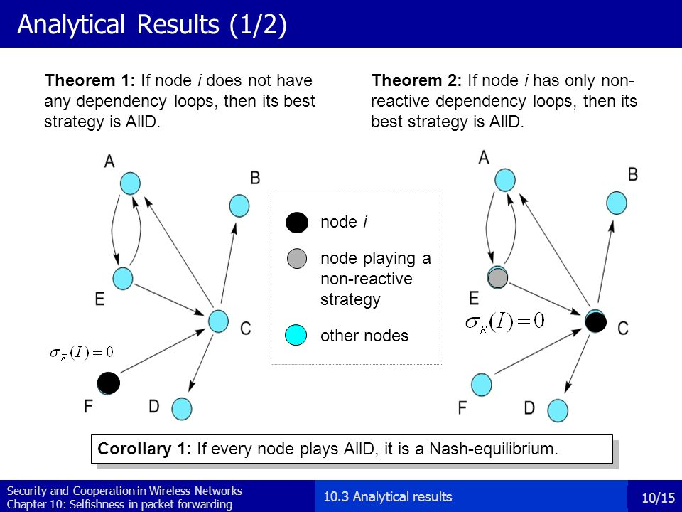 Security and Cooperation in Wireless Networks Chapter 10: Selfishness in packet forwarding 11/15 Analytical results (2/2) Corollary 2: If Theorem 3 holds for every node, it is a Nash-equilibrium.