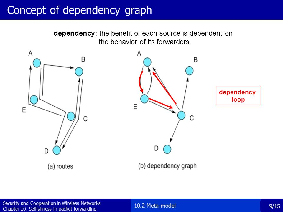 Security and Cooperation in Wireless Networks Chapter 10: Selfishness in packet forwarding 10/15 Analytical Results (1/2) Theorem 1: If node i does not have any dependency loops, then its best strategy is AllD.
