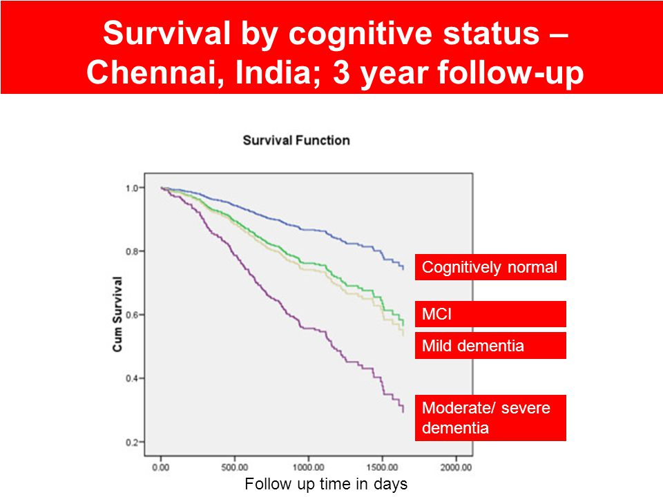 The predictive validity of the 10/66 Dementia Diagnosis – Chennai, India; 3 year follow-up MCI categories Dementia Change in cognitive function Change in disability