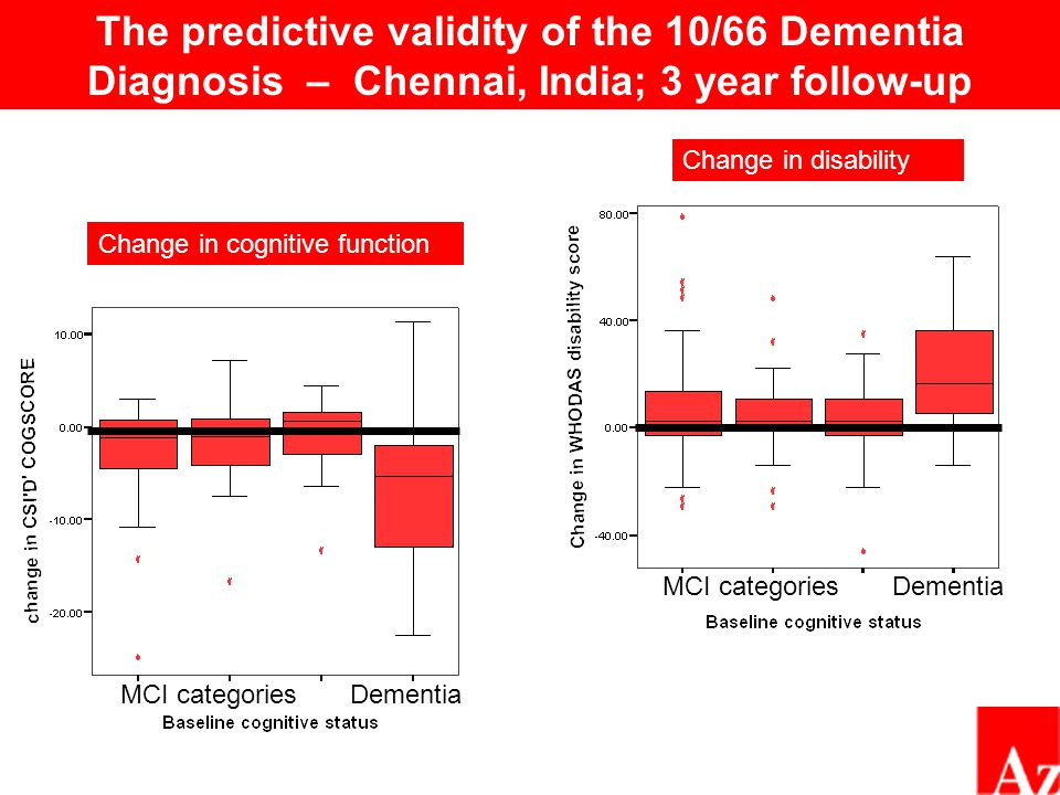 How might the new 10/66 data have affected the ADI consensus prevalence estimates.