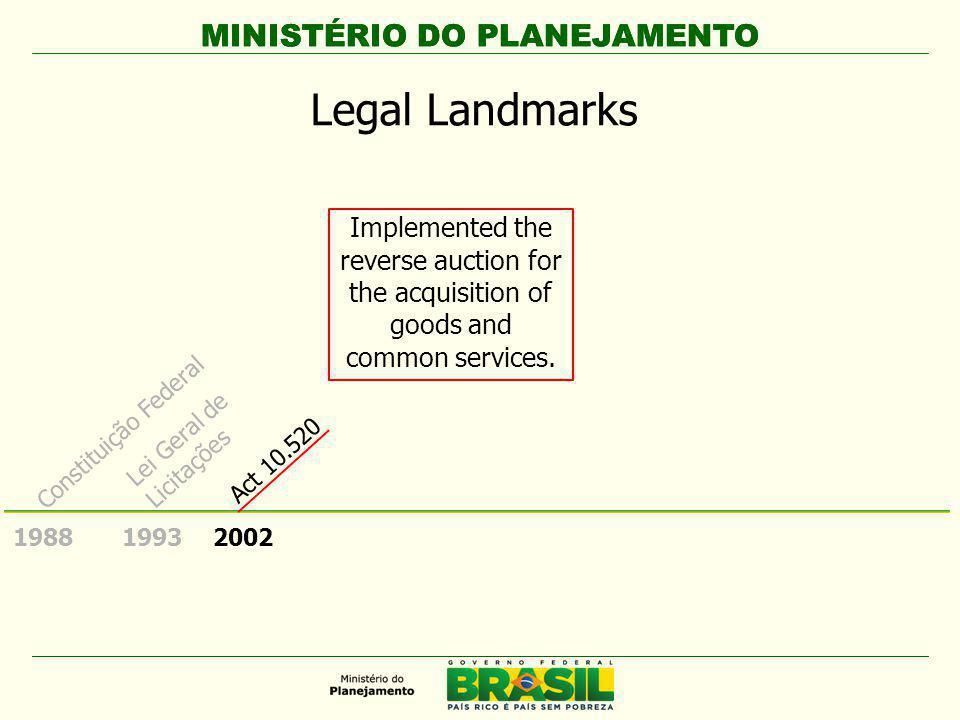 MINISTÉRIO DO PLANEJAMENTO 1988 Constituição Federal Reverse Auction for the acquisition of goods and common services.
