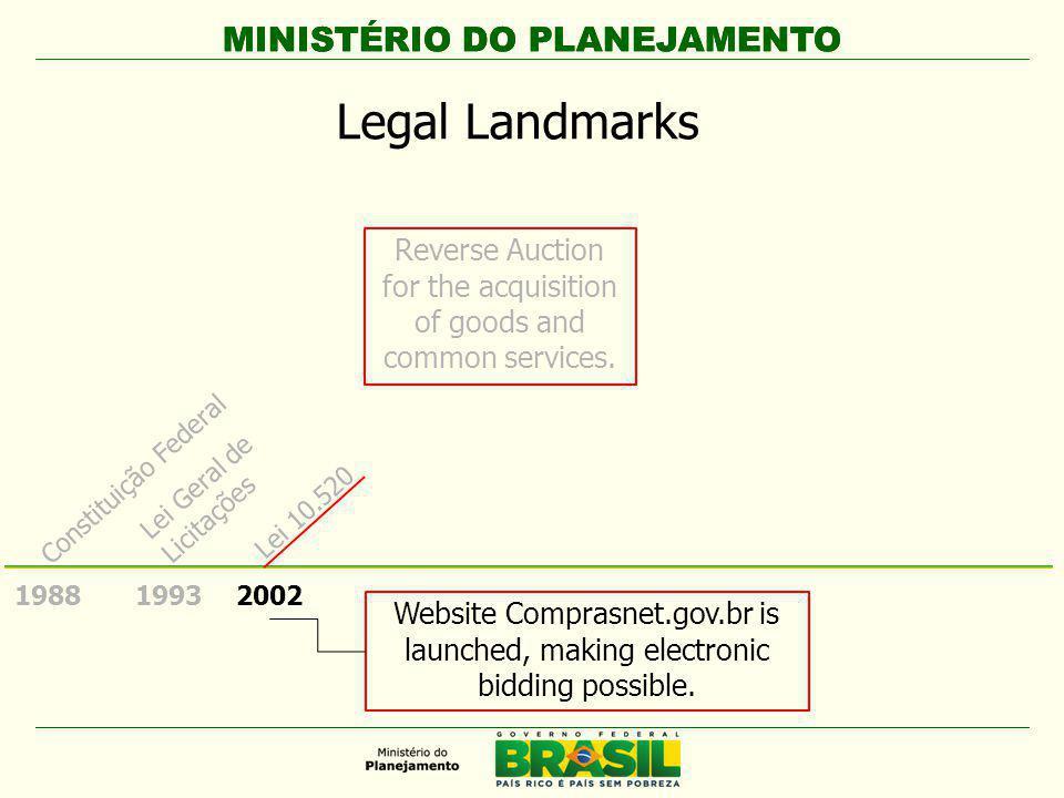 MINISTÉRIO DO PLANEJAMENTO 1988 Constituição Federal Established the compulsory electronic bidding for the purchase of common goods and services.