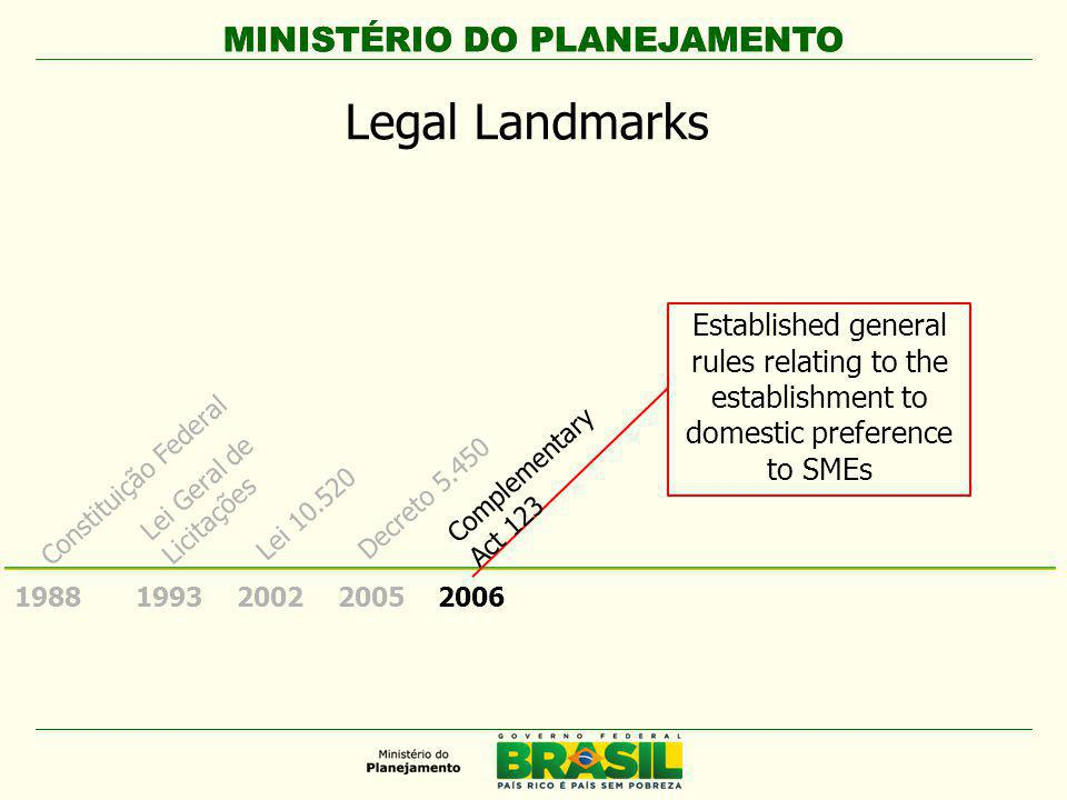 MINISTÉRIO DO PLANEJAMENTO 1988 Constituição Federal Established for acquisitions and contracts of the 2016 Olympic Games, the FIFA Confederations Cup 2013 and World Cup 2014; works and actions for health and education investments.