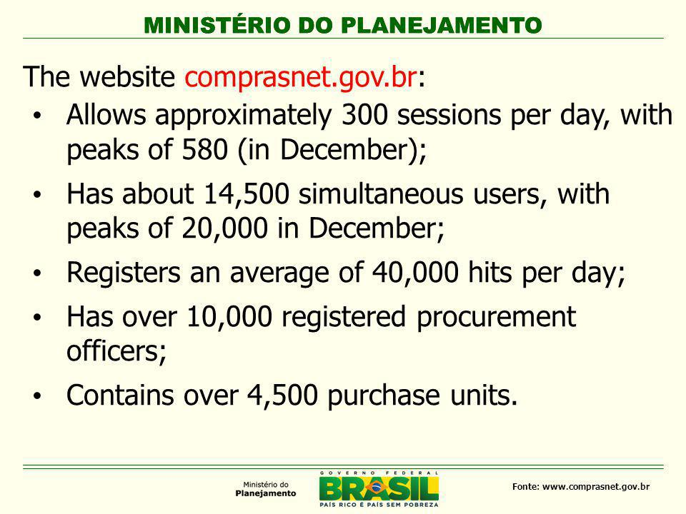MINISTÉRIO DO PLANEJAMENTO Fonte: www.comprasnet.gov.br Regarding technology and information security, the site comprasnet.gov.br: - Uses digital certification; - Does not allow the identification / communication among bidders; - Extends the competitiveness (higher coverage), combining the simplification process; - Provides transparency, allowing real-time monitoring; - Has low operating cost to the supplier.