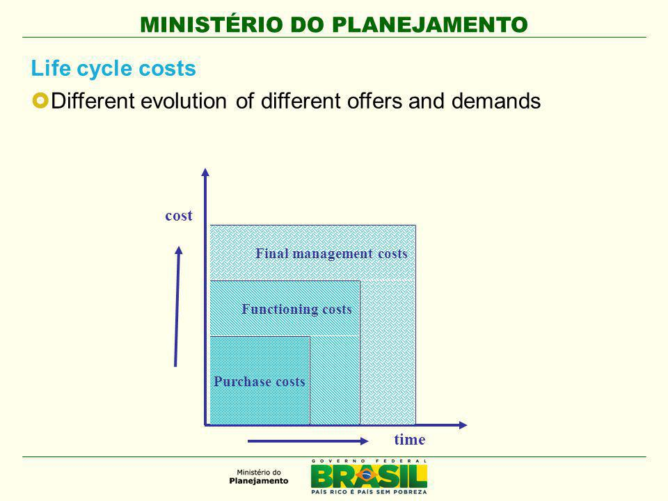 MINISTÉRIO DO PLANEJAMENTO 5.3 – Shared purchases lower the costs, reduce time in bidding processes