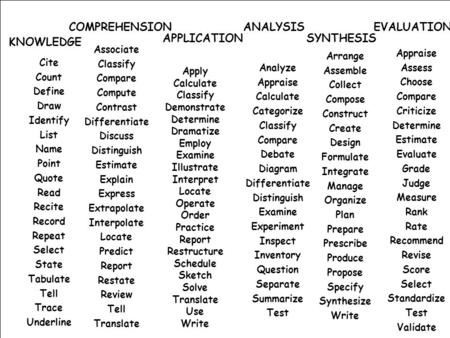 COMPREHENSION ANALYSIS EVALUATION APPLICATION SYNTHESIS KNOWLEDGE