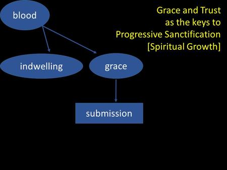 Grace and Trust as the keys to Progressive Sanctification [Spiritual Growth] grace indwelling blood submission.