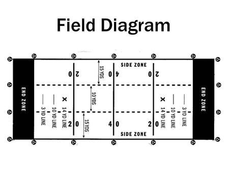 Field Diagram Basic 3 Person Run/Pass Initial Position –7 and 7 at 45 degree angle Keys –Passer and immediate blockers Snap Responsibilities –Delay of.