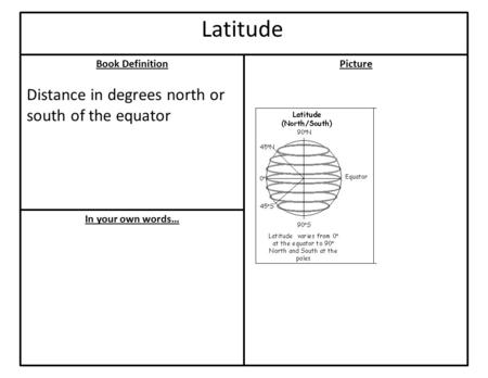 Book Definition In your own words… Picture Latitude Distance in degrees north or south of the equator.