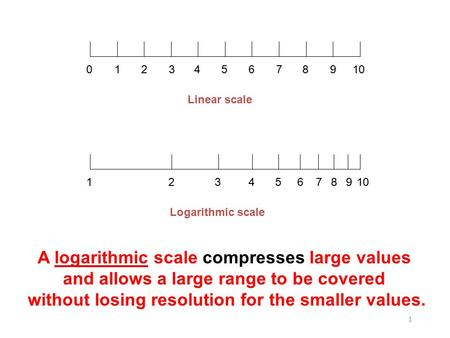 1 12345678910 123456789 0 Logarithmic scale Linear scale A logarithmic scale compresses large values and allows a large range to be covered without losing.