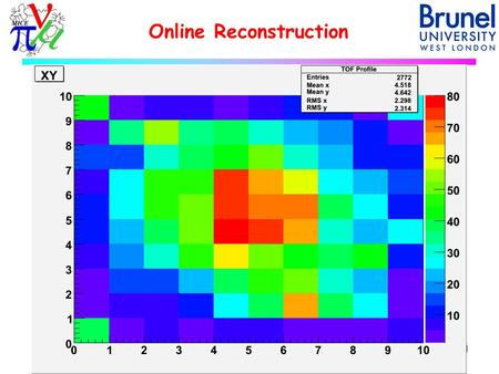 Online Reconstruction 1M.Ellis - CM22 - 19th October 2008.