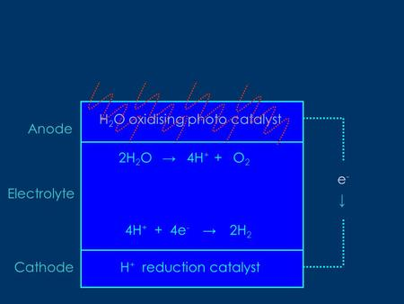 H + reduction catalyst H 2 O oxidising photo catalyst 2H 2 O 4H + + 4e - Anode Electrolyte Cathode → e-e- O2O2 → → 4H + + 2H22H2.
