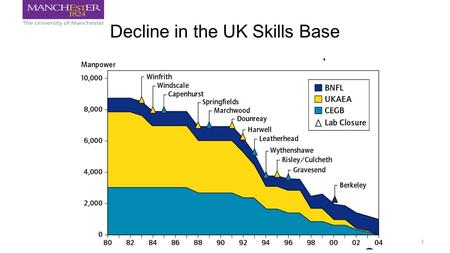 Decline in the UK Skills Base 1. New Build Nuclear Workforce Demand Source: NESA 2.