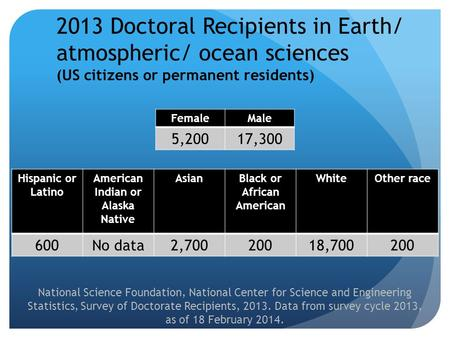 2013 Doctoral Recipients in Earth/ atmospheric/ ocean sciences (US citizens or permanent residents) FemaleMale 5,20017,300 Hispanic or Latino American.