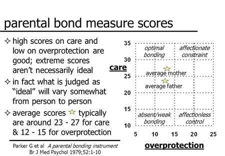 Parental bond measure scores  high scores on care and low on overprotection are good; extreme scores aren't necessarily ideal  in fact what is judged.