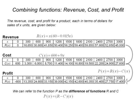 Combining functions: Revenue, Cost, and Profit The revenue, cost, and profit for a product, each in terms of dollars for sales of x units, are given below: