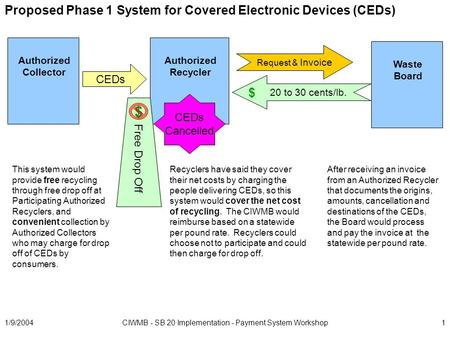 1/9/2004CIWMB - SB 20 Implementation - Payment System Workshop1 Proposed Phase 1 System for Covered Electronic Devices (CEDs) Authorized Recycler Waste.