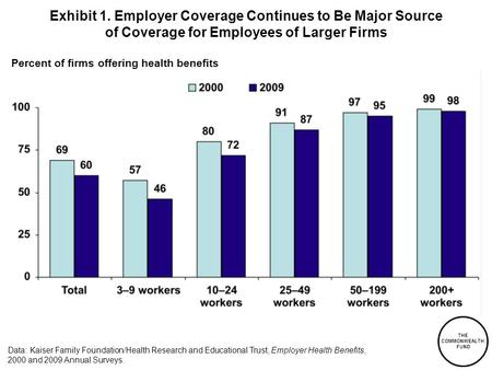 THE COMMONWEALTH FUND Exhibit 1. Employer Coverage Continues to Be Major Source of Coverage for Employees of Larger Firms Percent of firms offering health.