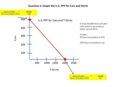 500 400 300 200 100 5001000150020002500 U.S. PPF for Cars and T-Shirts Cars T-Shirts U.S has 50,000 Hours of Labor with which it can produce either cars.