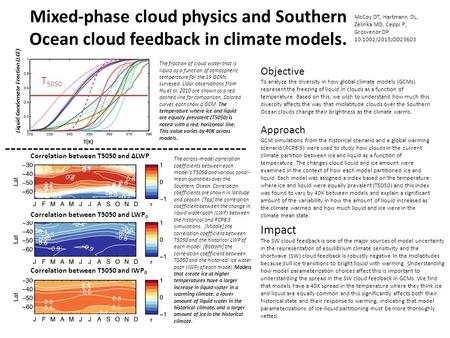 Mixed-phase cloud physics and Southern Ocean cloud feedback in climate models. T 5050 Liquid Condensate Fraction (LCF) Correlation between T5050 and ∆LWP.