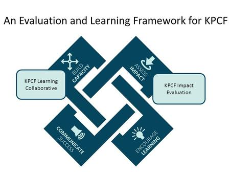 An Evaluation and Learning Framework for KPCF KPCF Learning Collaborative KPCF Impact Evaluation.