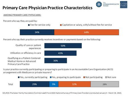 SOURCE: The Kaiser Family Foundation/Commonwealth Fund 2015 National Survey of Primary Care Providers (conducted January 5 – March 30, 2015) Primary Care.