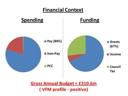 Financial Context Spending Gross Annual Budget = £310.6m ( VFM profile - positive) Funding.