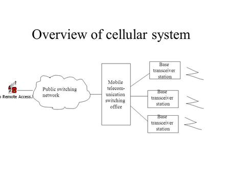 Overview of cellular system Mobile telecom- unication switching office Base transceiver station Base transceiver station Base transceiver station Public.