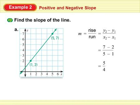 Example 2 Positive and Negative Slope Find the slope of the line. a. = run rise m = x1x1 x2x2 y1y1 y2y2 – – 15 27 – – = 4 5 =