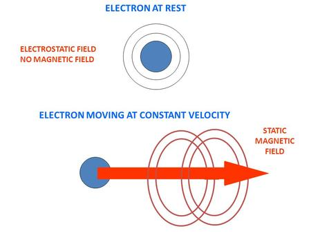 ELECTRON AT REST ELECTROSTATIC FIELD NO MAGNETIC FIELD ELECTRON MOVING AT CONSTANT VELOCITY STATIC MAGNETIC FIELD.