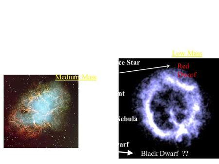 Recap: Death of Stars: Low and Medium Mass Red Giant Main Sequence Star Planetary Nebula White Dwarf Black Dwarf ?? Red Dwarf Low Mass Medium Mass.
