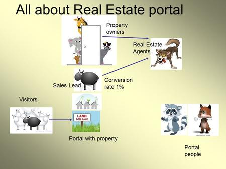Visitors Sales Lead Portal with property Conversion rate 1% All about Real Estate portal Property owners Real Estate Agents Portal people.