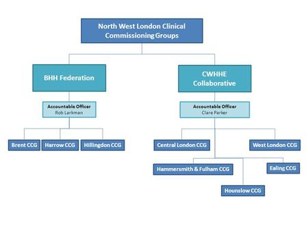 North West London Clinical Commissioning Groups