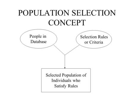 POPULATION SELECTION CONCEPT People in Database Selection Rules or Criteria Selected Population of Individuals who Satisfy Rules.