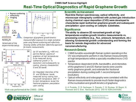 Real-Time Optical Diagnostics of Rapid Graphene Growth CNMS Staff Science Highlight Real-time Raman spectroscopy, optical reflectivity, and microscope.