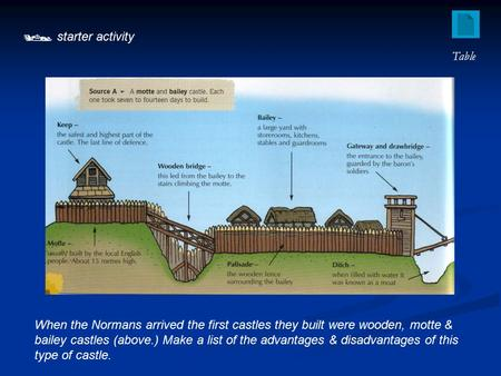  starter activity When the Normans arrived the first castles they built were wooden, motte & bailey castles (above.) Make a list of the advantages & disadvantages.