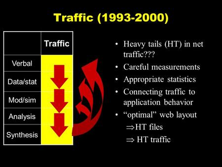 "Traffic (1993-2000) Heavy tails (HT) in net traffic??? Careful measurements Appropriate statistics Connecting traffic to application behavior ""optimal"""