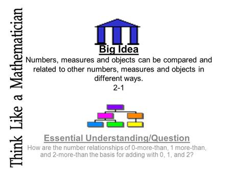 Big Idea Numbers, measures and objects can be compared and related to other numbers, measures and objects in different ways. 2-1 Essential Understanding/Question.