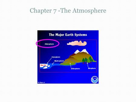 Chapter 7 -The Atmosphere. The Atmosphere (404)  The atmosphere is a layer that envelopes the Earth. - it acts as a screen, blocking dangerous UV rays.