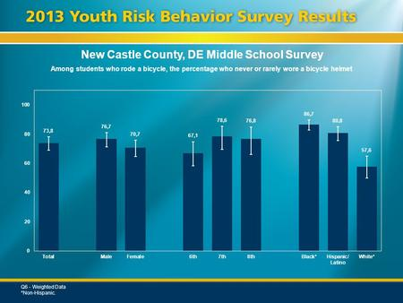 New Castle County, DE Middle School Survey Among students who rode a bicycle, the percentage who never or rarely wore a bicycle helmet Q6 - Weighted Data.