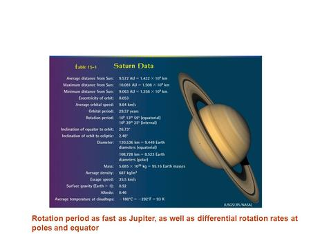 Rotation period as fast as Jupiter, as well as differential rotation rates at poles and equator.