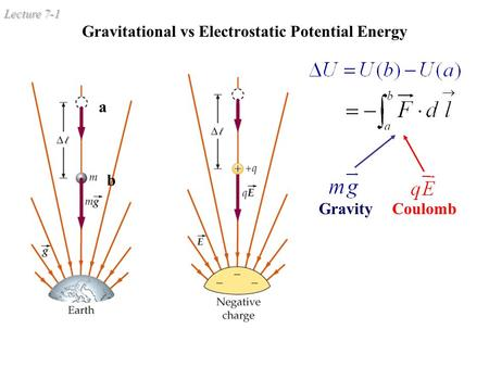 Lecture 7-1 Gravitational vs Electrostatic Potential Energy a b GravityCoulomb b a.