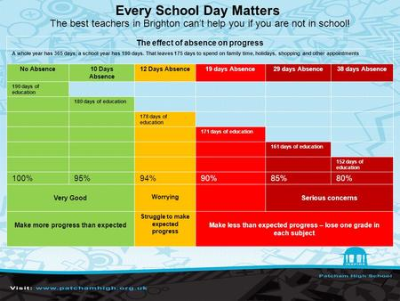 Every School Day Matters The best teachers in Brighton can't help you if you are not in school! The effect of absence on progress A whole year has 365.