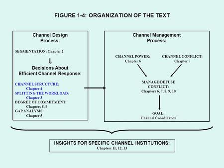 FIGURE 1-4: ORGANIZATION OF THE TEXT Channel Design Process: SEGMENTATION: Chapter 2  Decisions About Efficient Channel Response: CHANNEL STRUCTURE: Chapter.