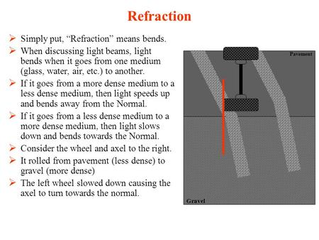 " Simply put, ""Refraction"" means bends.  When discussing light beams, light bends when it goes from one medium (glass, water, air, etc.) to another. "