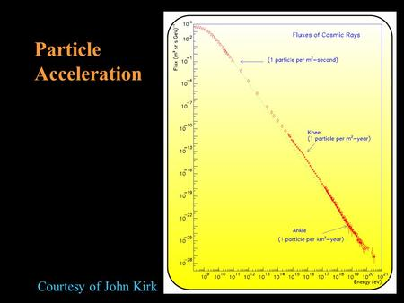 Courtesy of John Kirk Particle Acceleration. Basic particle motion No current.