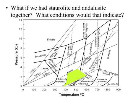 What if we had staurolite and andalusite together? What conditions would that indicate?