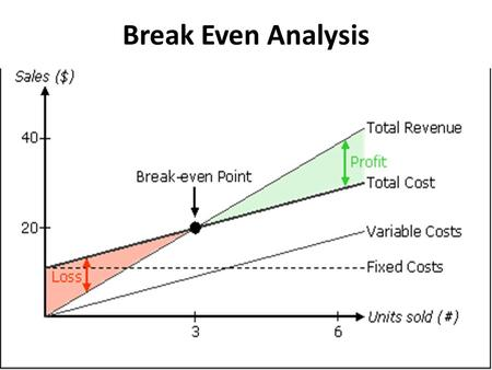 Break Even Analysis. Break-Even Analysis Homework take up – Mark-Up Analysis – Fixed Costs – Variable Costs.