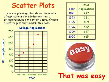 Scatter Plots The accompanying table shows the number of applications for admissions that a college received for certain years. Create a scatter plot.
